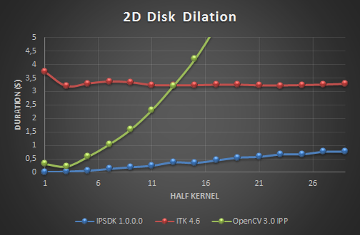 IPSDK - Smart Image Processing